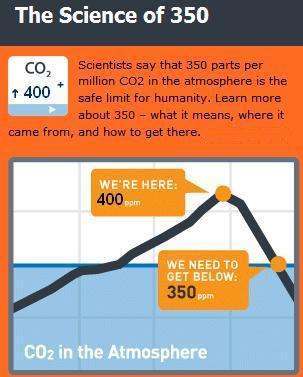 350 PPM Carbon Safe Upper Limit